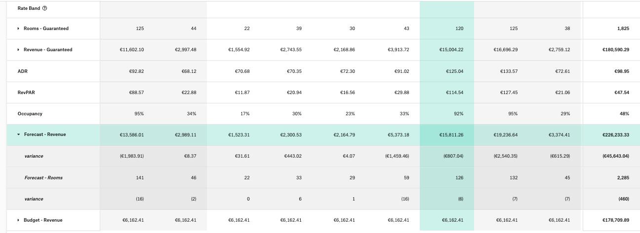 Right Revenue KPI